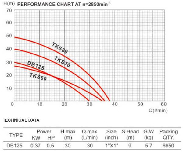پمپ آب دافو مدل DB125