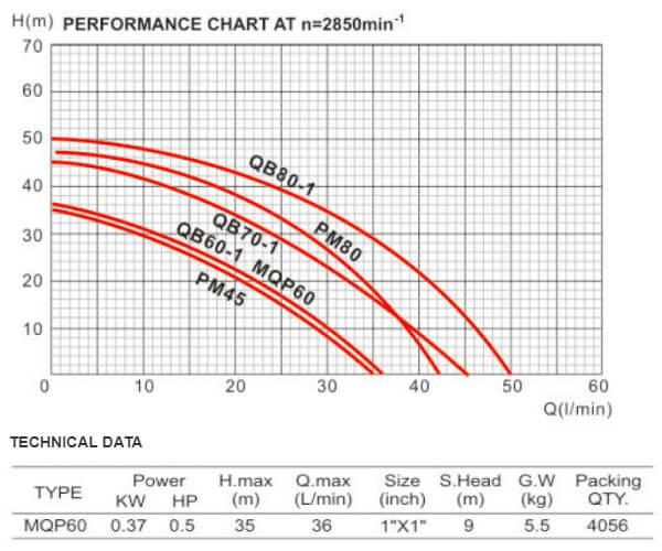مشخصات پمپ آب دافو مدل MQP60