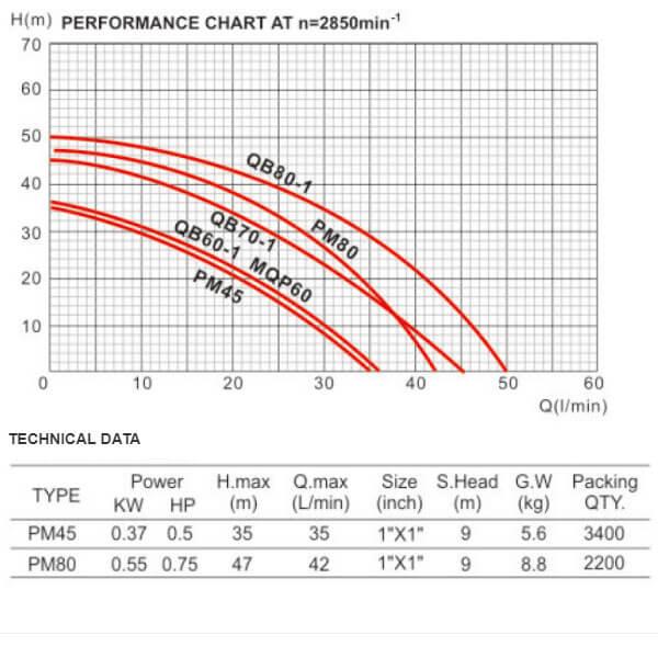 پمپ آب دافو PM45-PM80