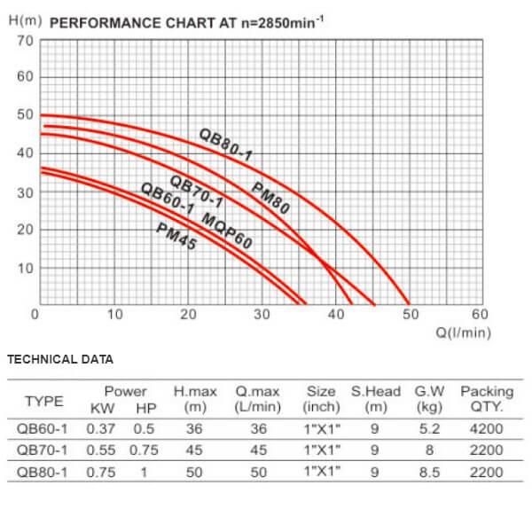 پمپ آب دافو مدل QB60-1/70-1/80-1