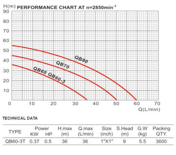 پمپ آب دافو QB60-3T